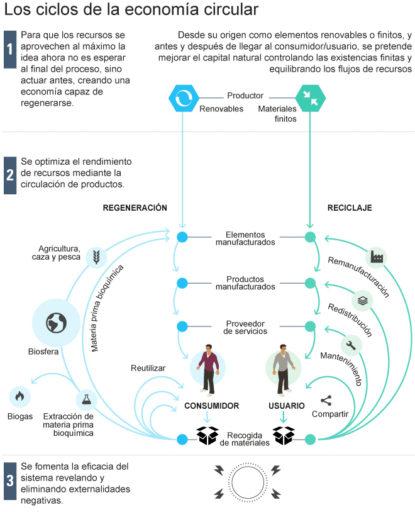 ciclos economía circular